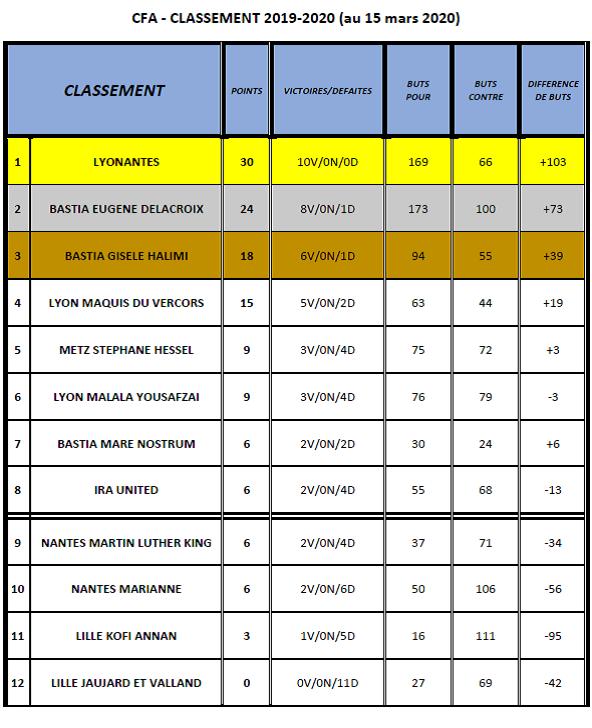 Classement CFA - 2019/2020