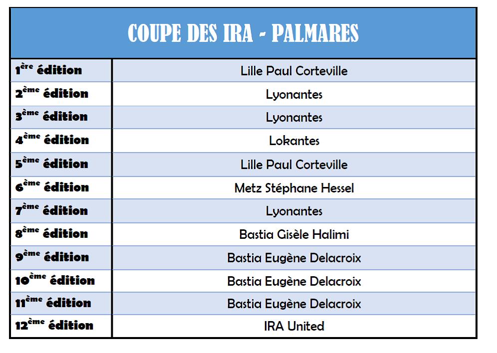 Coupe des IRA - Palmares