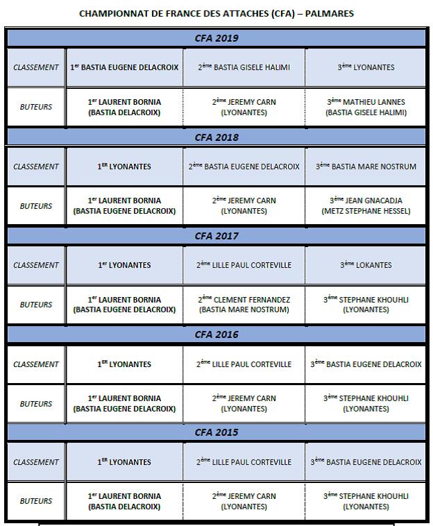 Championnat de France des attachés - Palmares